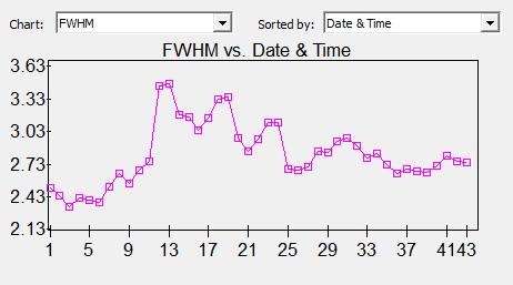 FWHM M33 Luminance