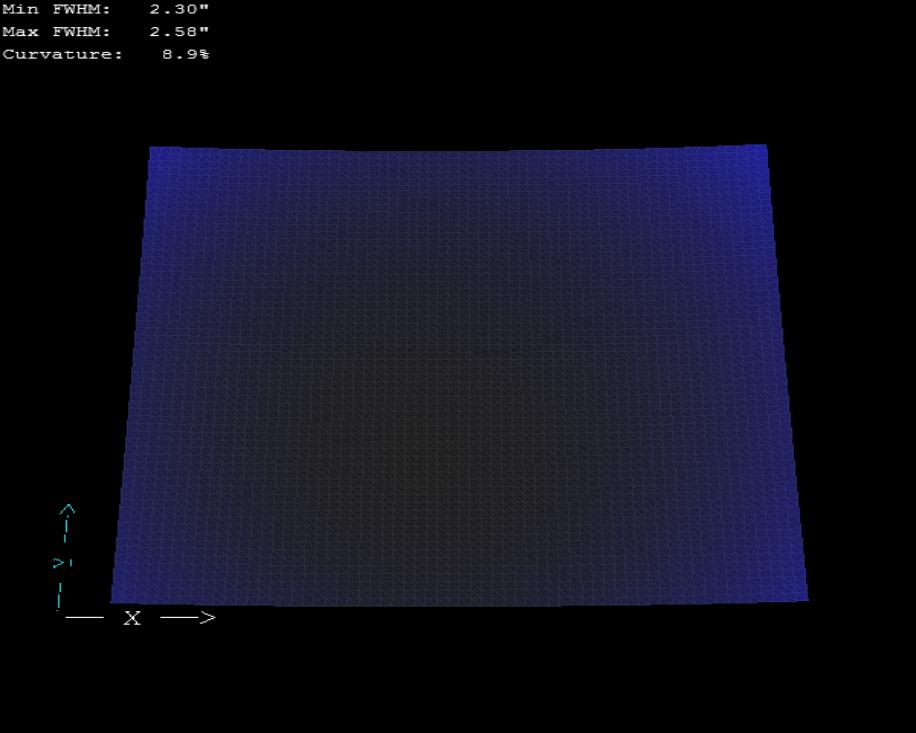 Curvature 3D plot