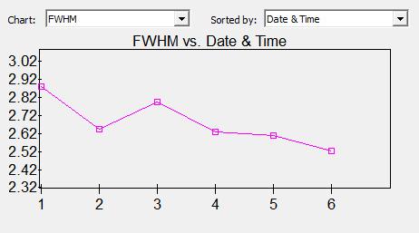 """FWHM [ """" ] M 13 Luminance"""