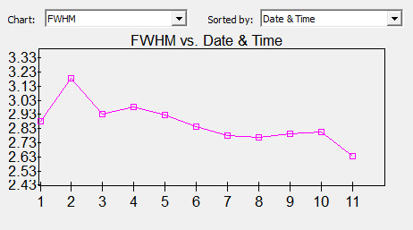 """FWHM [""""] M83 Luminance"""